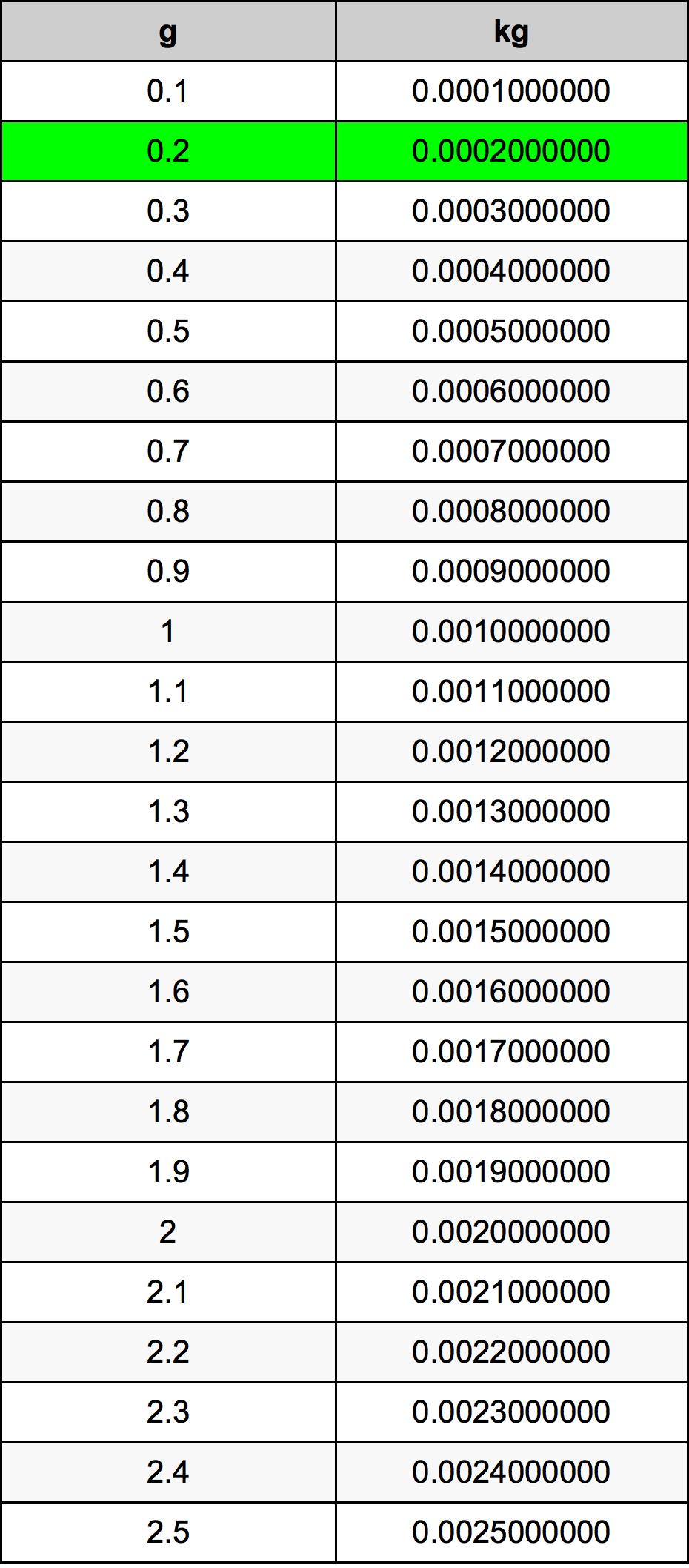 0 2 Grams To Kilograms Converter 0 2 G To Kg Converter