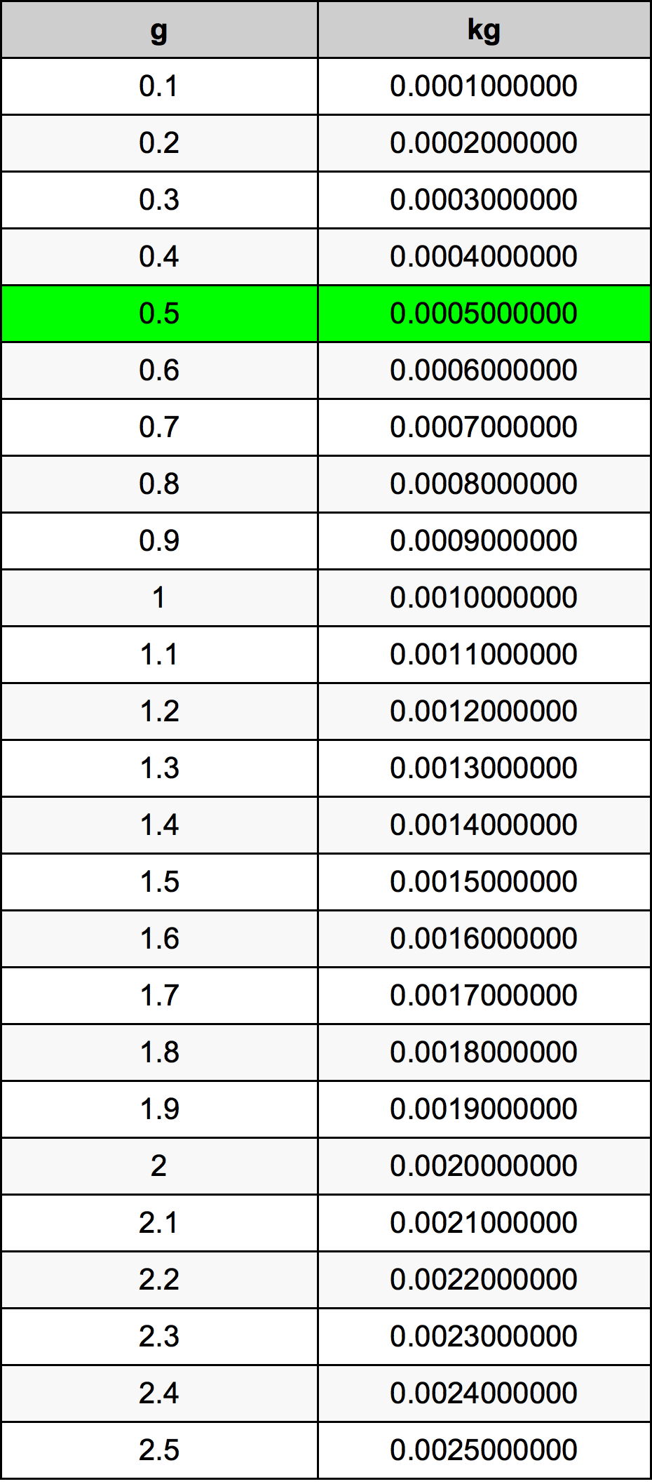 Further Grams To Kilograms Calculations