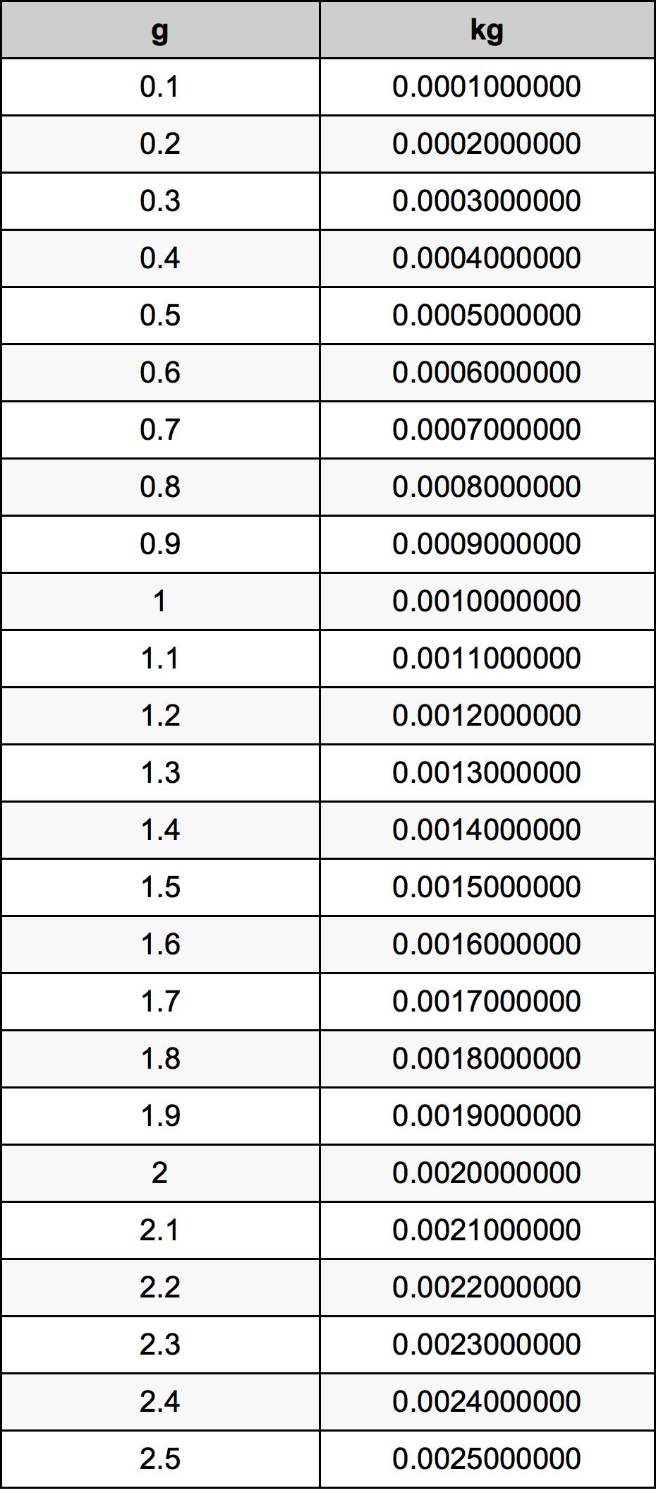 0.7 Gramma muuntotaulukkoa