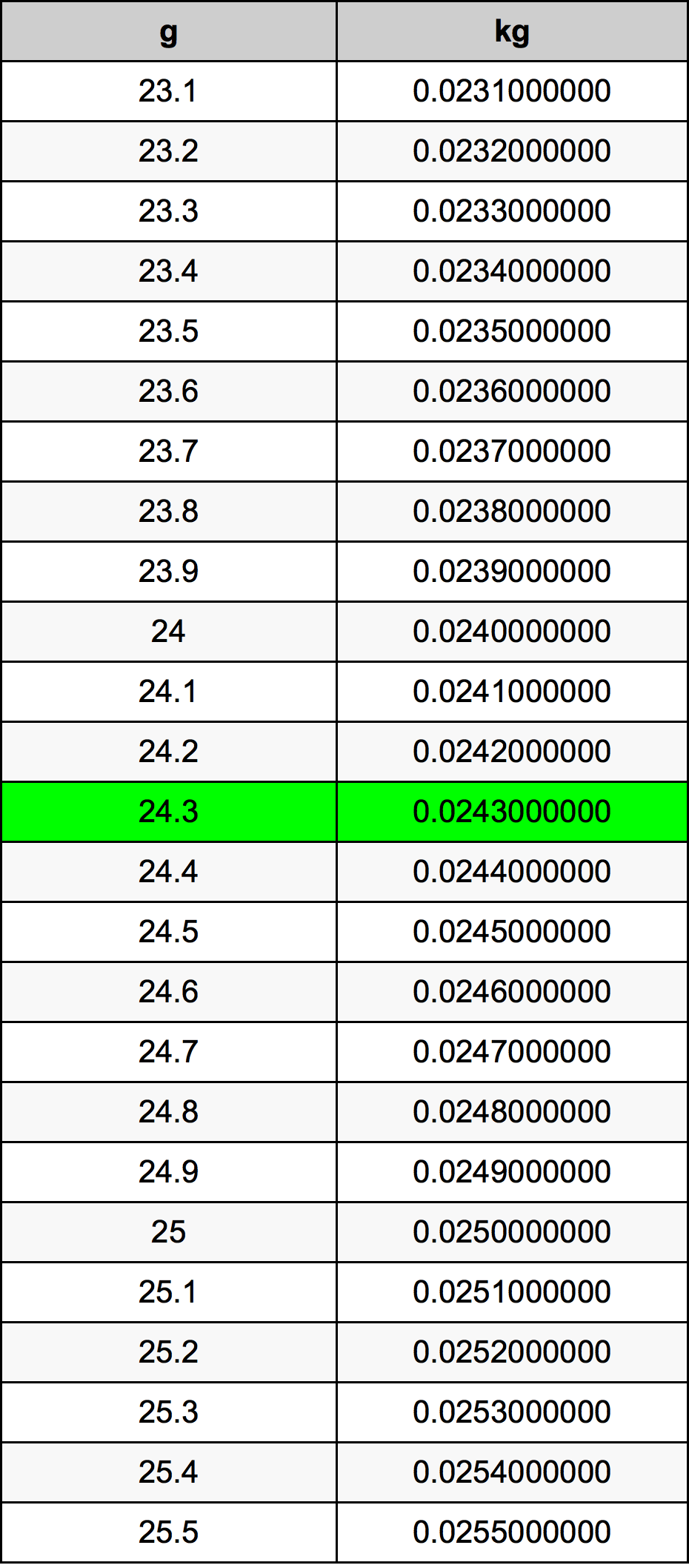 243 Gram Conversion Table
