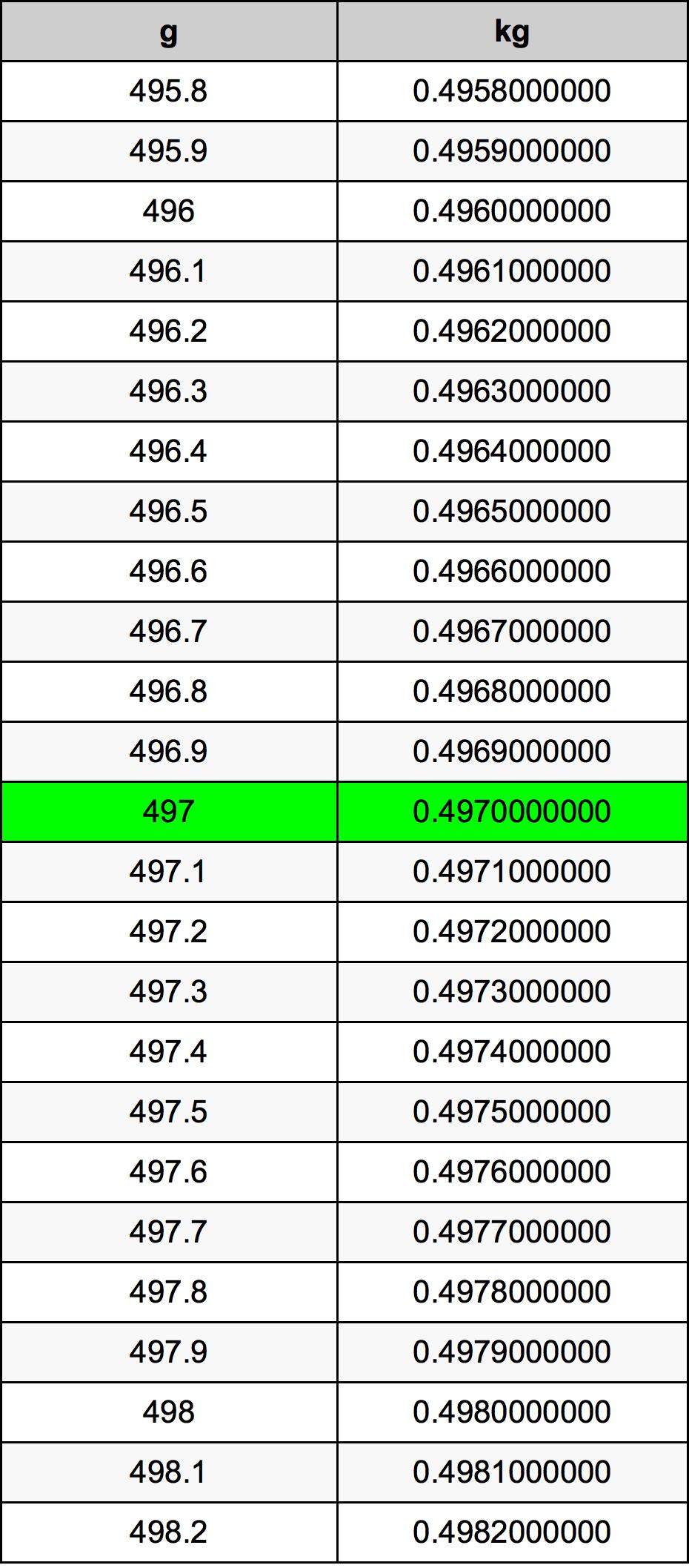 497 grams to kilograms converter 497 g to kg converter 497 gram conversion table nvjuhfo Images