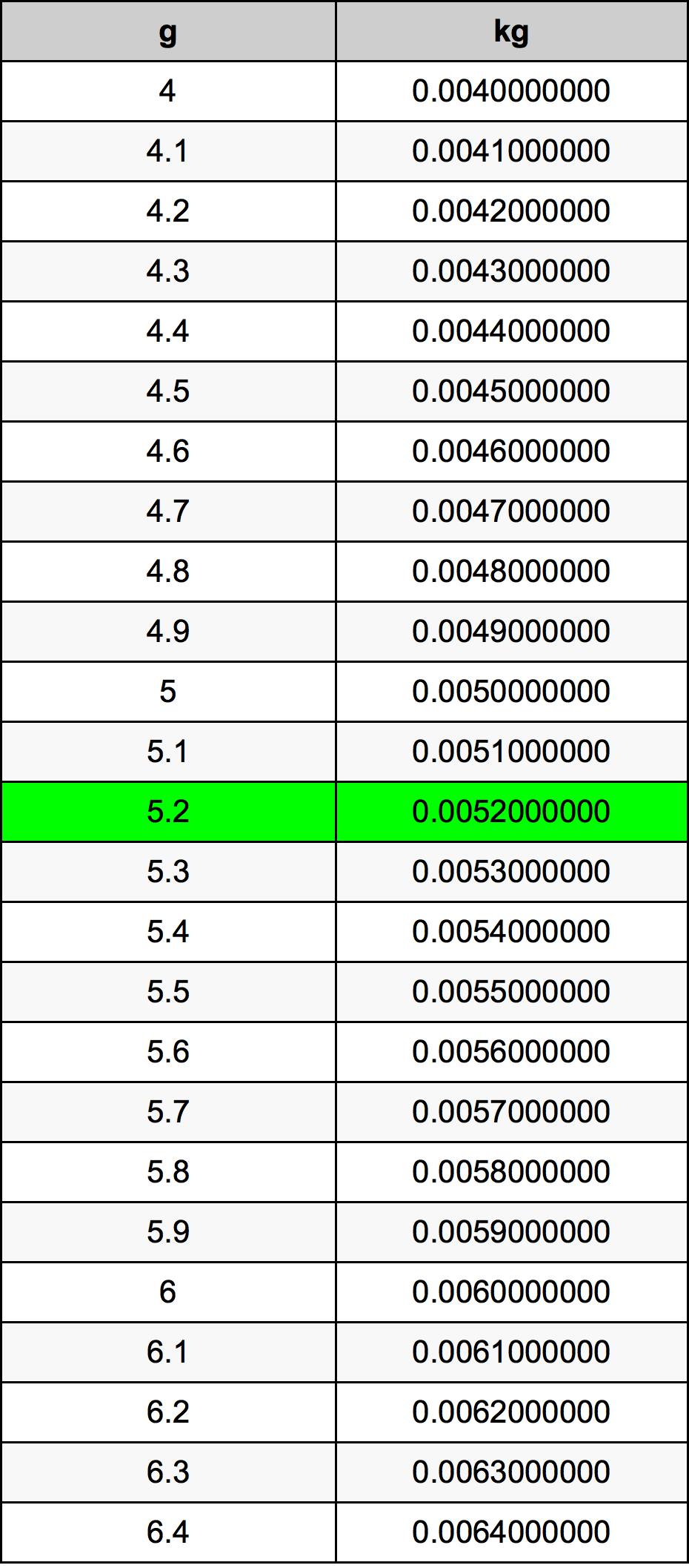 5.2 Grams To Kilograms Converter | 5.2 g To kg Converter