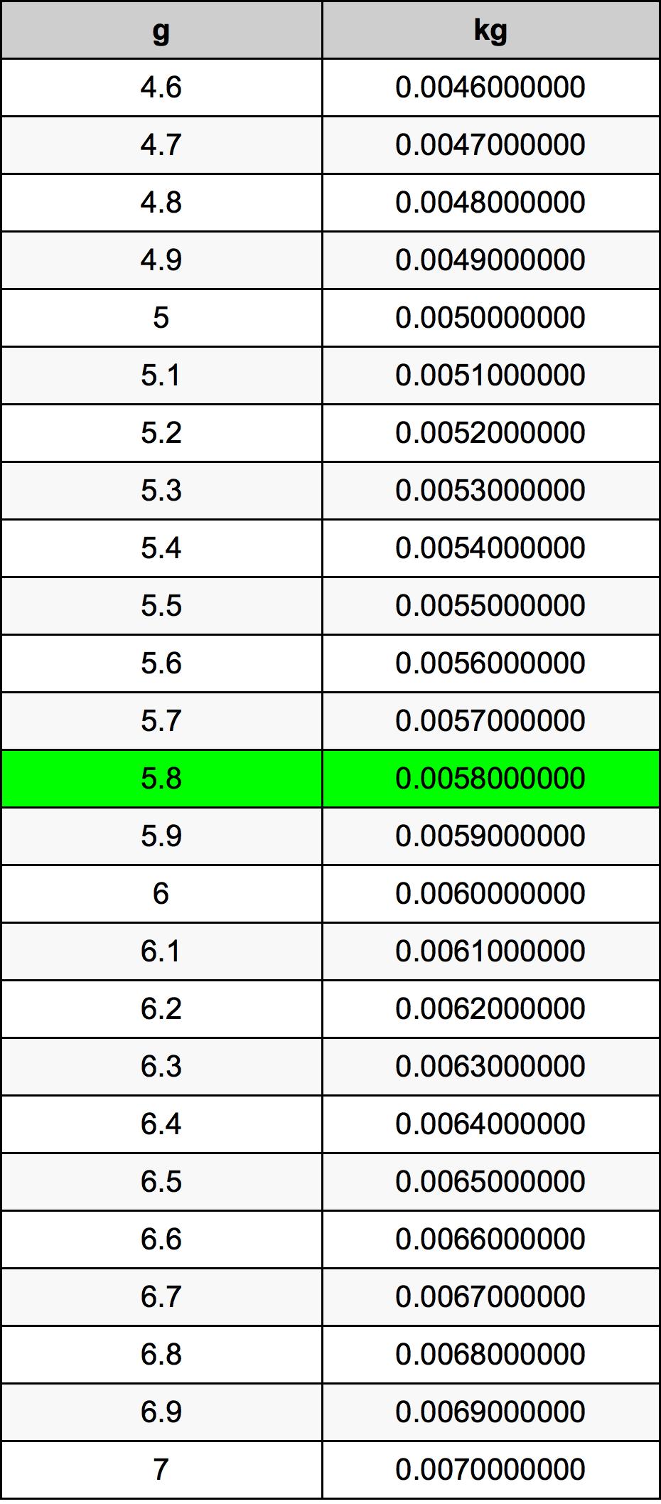 5 8 Grams To Kilograms Converter 5 8 G To Kg Converter Kilograms To Pounds Conversion