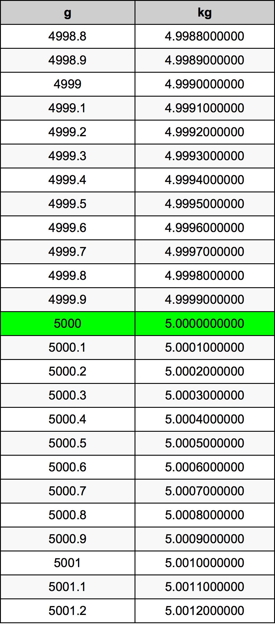 5000 G To Kg Converter