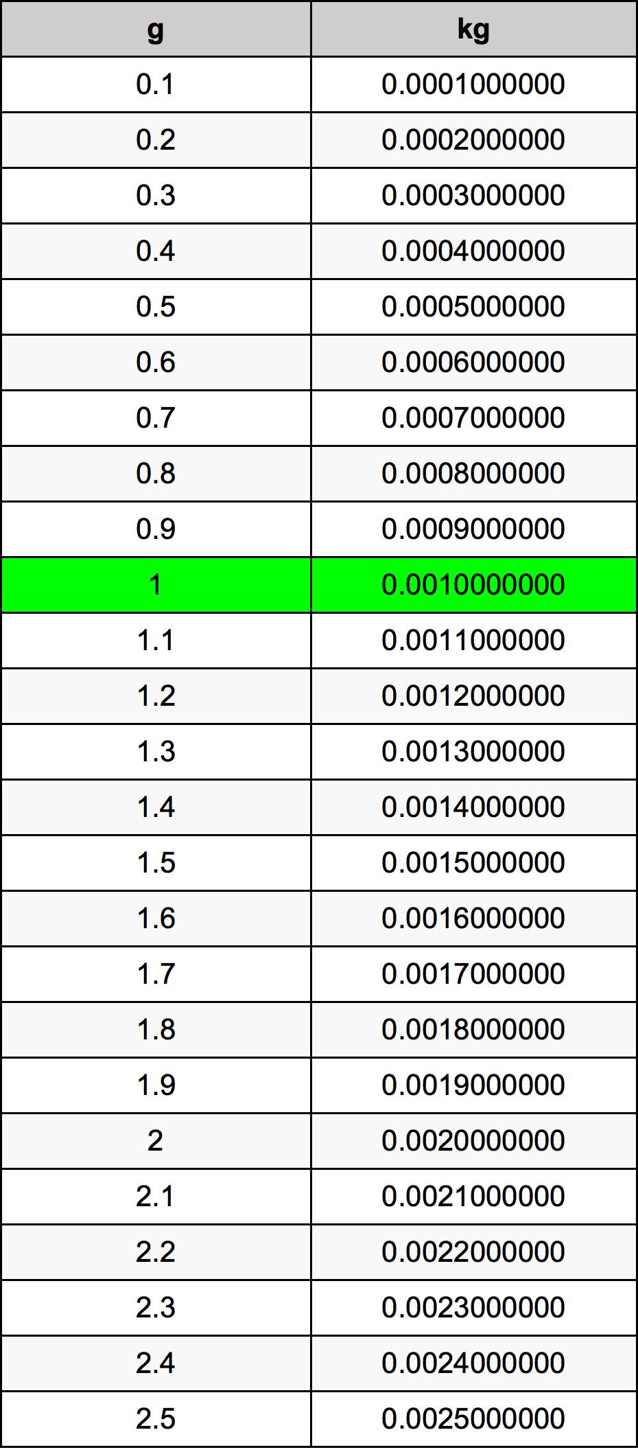 Grams To Kilograms Converter | g To kg Converter